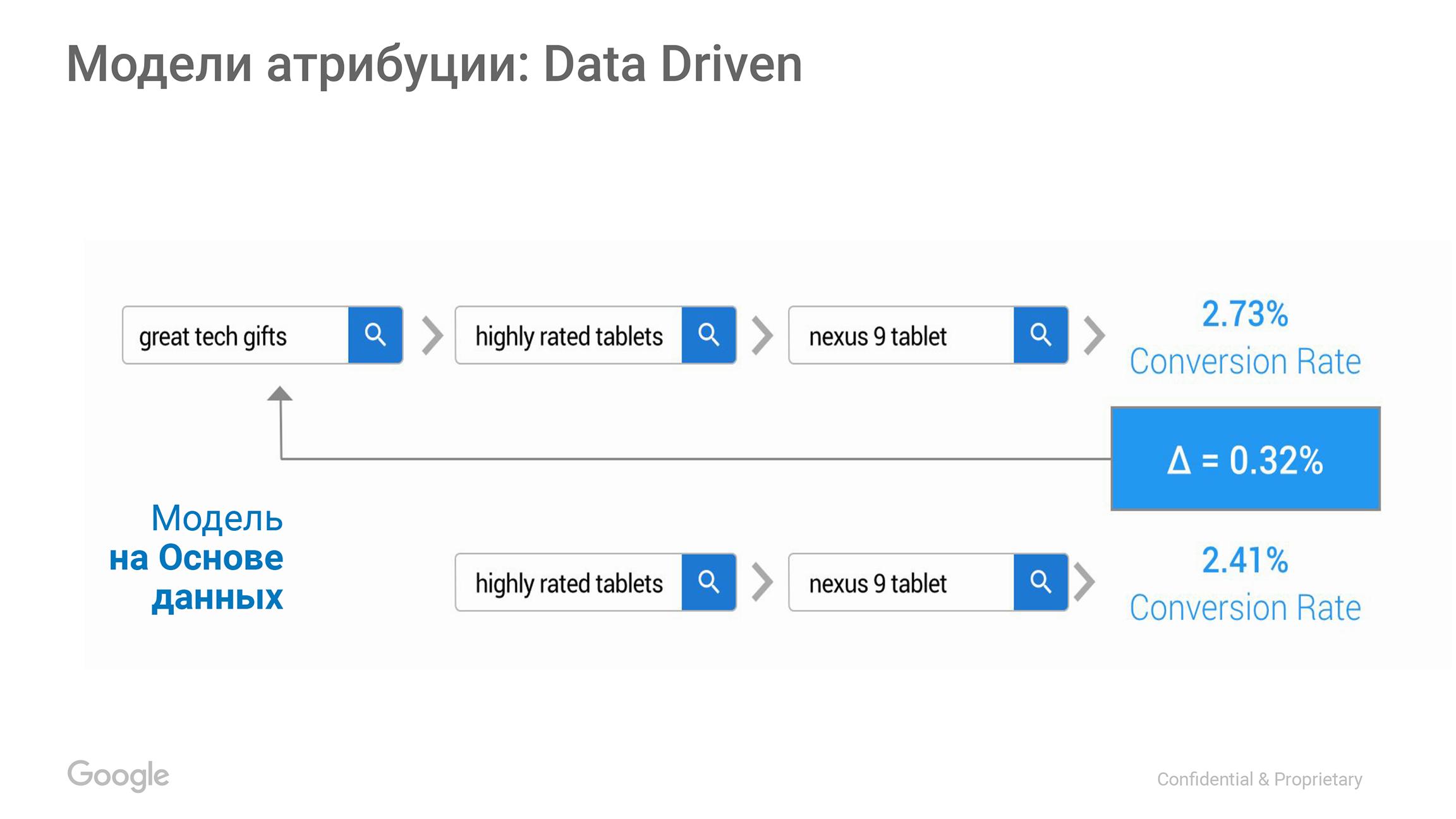 Схема модели атрибуции Data Driven