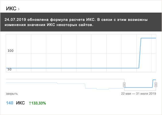 График изменения показателя качества сайта